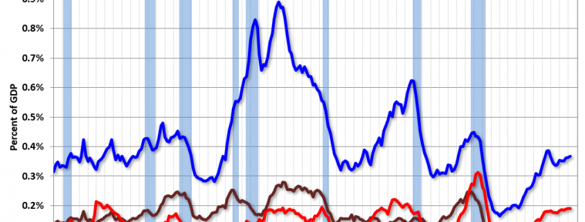Q2 2019 GDP Details on Residential and Commercial Real Estate
