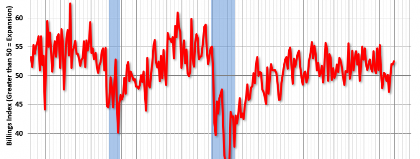"AIA: ""Architecture Billings Index Ends Year on Positive Note"""